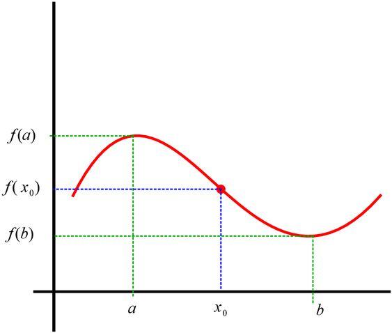 حد و پیوستگی- تعبیر هندسی مشتق- مفهوم مشتق