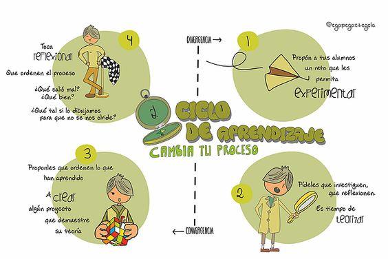 El ciclo del aprendizaje: experimentar, teorizar, crear y reflexionar