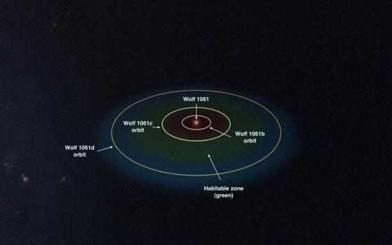 Astrónomos australianos han descubierto el planeta potencialmente habitable más cercano fuera de nuestro sistema solar, hasta el momento, que orbita una...