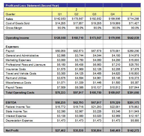 Sample business plan gunsmith accounts payable consultant resume
