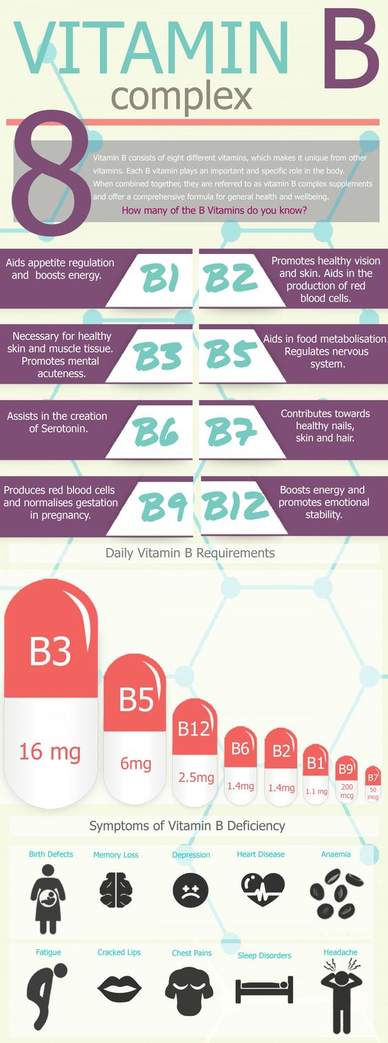 Ever wonder the health benefits of the various Vitamin B's? This infograph explains what they are good for and shows symptoms of vitamin b deficiency...