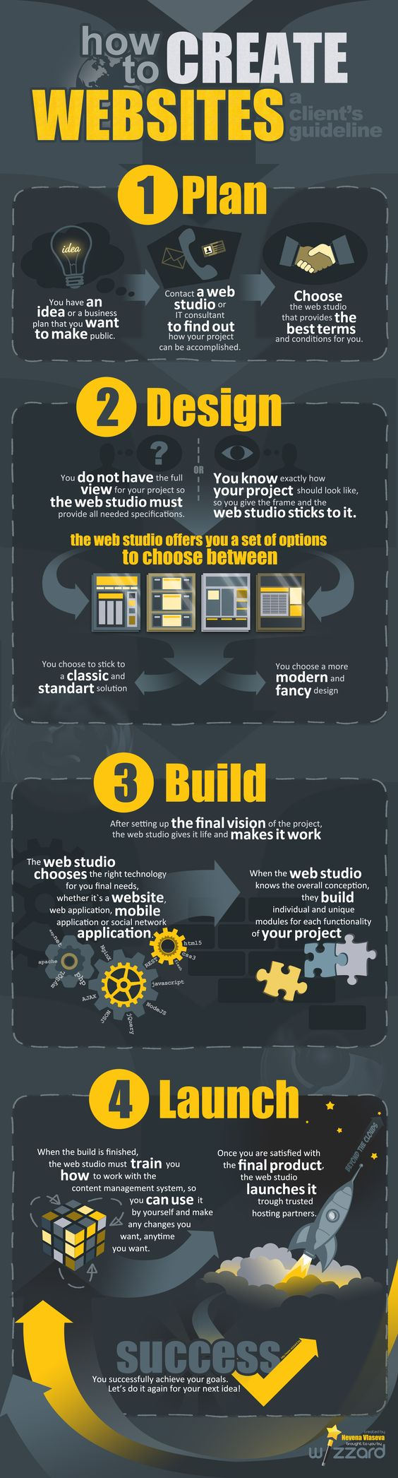 The author forgot the testing phase... #projectmanagement #web - How To Create Websites [INFOGRAPHIC]