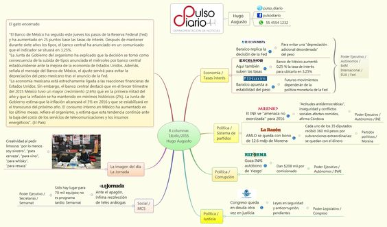 8 columnas 18/dic/2015 Hugo Augusto - Hugo_Augusto - XMind: The Most Professional Mind Mapping Software