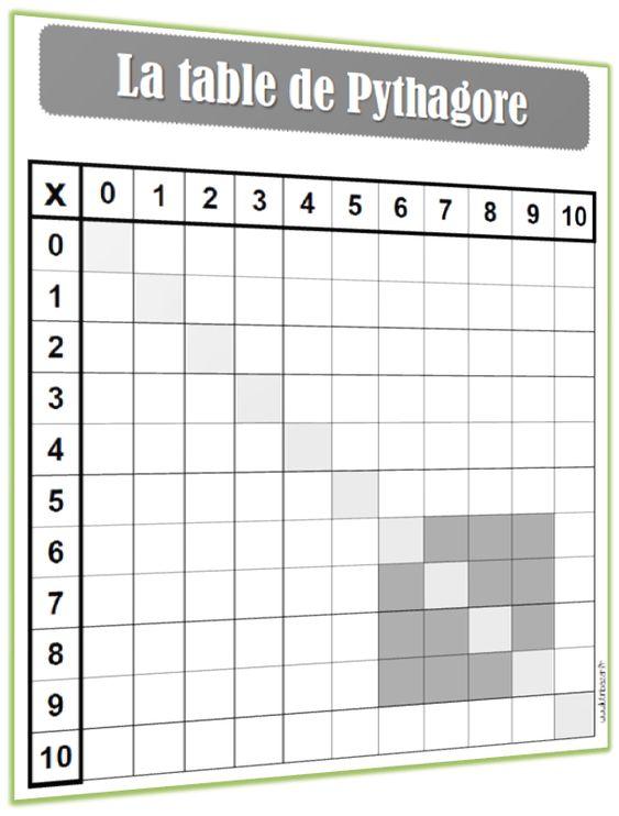 Apprendre les tables de multiplication n est pas toujours for Exercices pour apprendre tables multiplication
