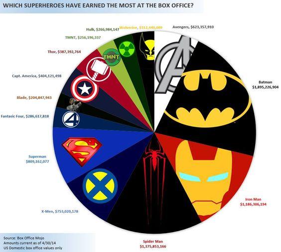 Pie graph of superhero movie box office.