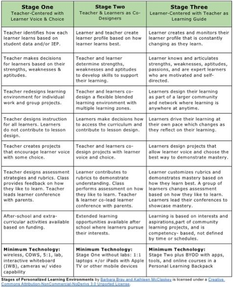 How Differentiation Fosters a Growth Mindset