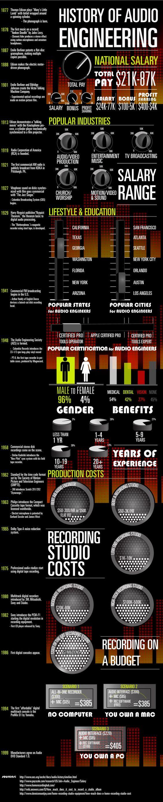 History of Audio Engineering + Salary