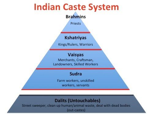 """caste in india The caste system is the social hierarchy in india it is not limited to ancient india, it is still prevalent today according to s a nigosian in world religions, the caste system, """"is its (india) system of social stratification""""(nigosian 136) jati and varna are classifications of the ."""