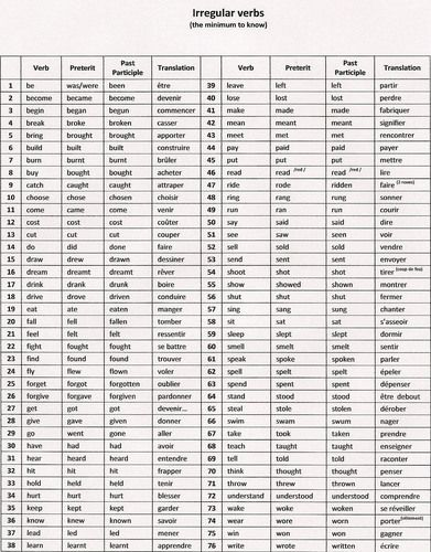 Verbes Irreguliers Anglais Learn English Learn English Words Irregular Verbs