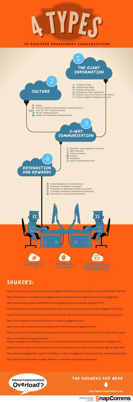 4 tipos de comunicación para conseguir el compromiso de los trabajadores #infografia #infographic