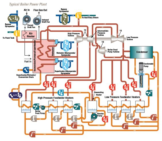 oil fired power plant overview diagram the wiring diagram solar pv power plant single line diagram google search wiring diagram