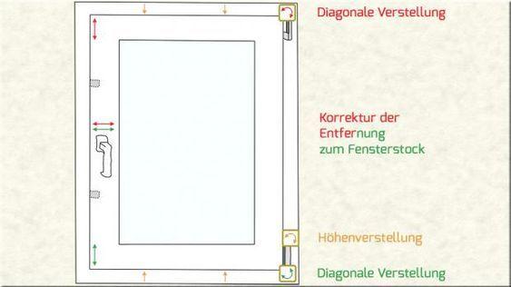 Fenster Einstellen Anleitung Tipps Diybook At Fenster Einstellen Fenster Tur Einstellen