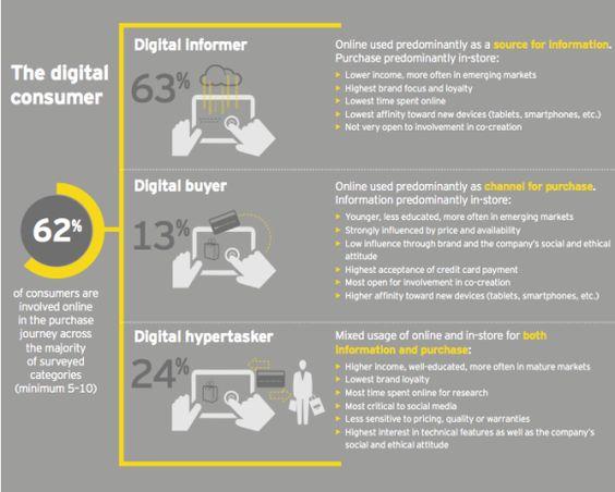 I social media rappresentano uno strumento fondamentale per rafforzare la relazione con i clienti e i consumatori e per amplificare i messaggi del brand scaldando la relazione e contribuendo a aumentare l'efficacia strategica dell'organizzazione