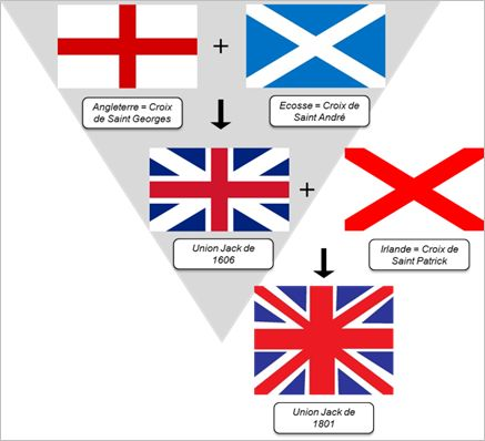 Union Jack: England(St George Cross) + Scotland (St Andrew Cross) + Ireland(St Patrick Cross).