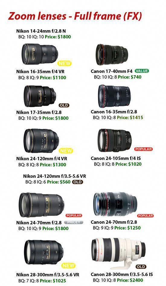 17 Sensational Canon Camera Lens Coffee Mug Canon Camera Memory Card 128gb Cameras Camera360 Canoncamera Nikon Lenses Nikon Camera Lenses Photography Lenses