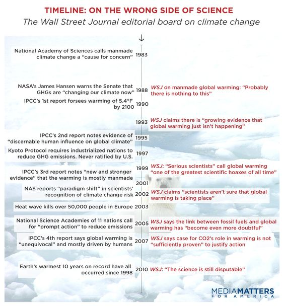 Timeline u2014 The Wrong Side of Science The Wall Street Journal - scientific report