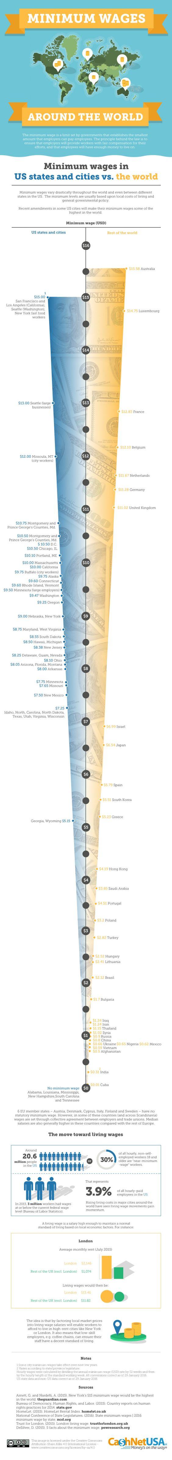Minimum Wages Around The World Infographic