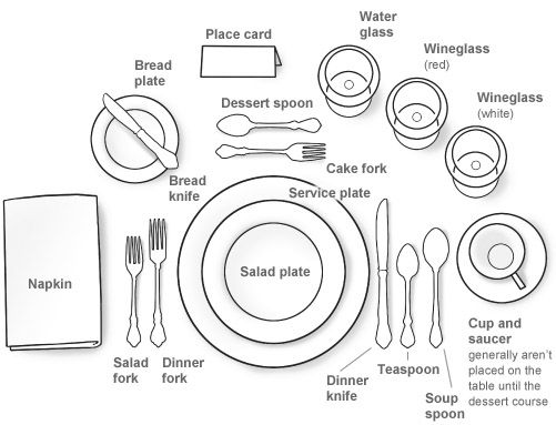 Formal Table Setting. You'll never know when you'll need to know this, but you'll be glad you do!