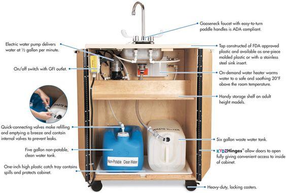 Plastic Portable Sink : sinks portablehandwashing and more portable sink basins sinks plastic ...