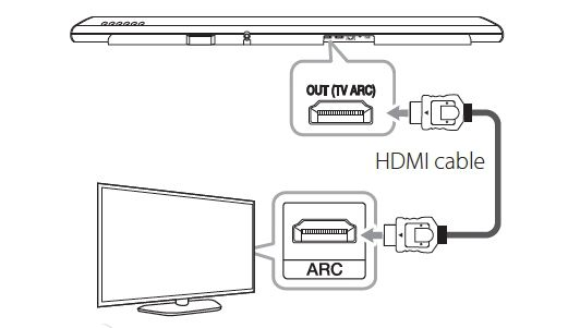 How To Connect Hdmi Arc Cable In Samsung Smart Tv Samsung Support India Samsung Smart Tv Samsung Smart Tv