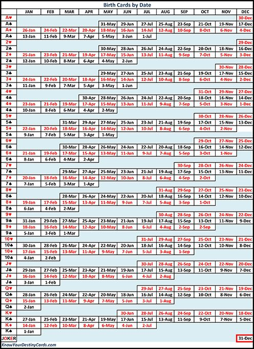 Birth Date By Card Use This Chart To Discover All The Birth Dates Associated With A Certain Card Link To T Birth Cards Tarot Card Meanings Reading Tarot Cards