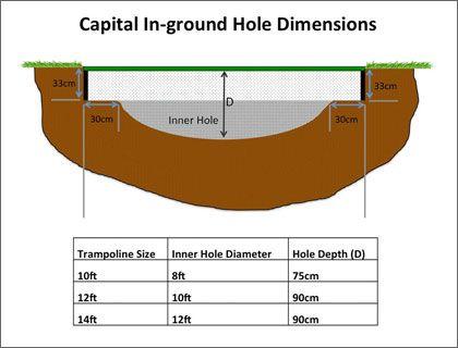 Dimensions for sunken trampoline