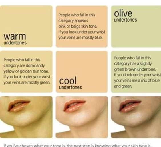 Great chart to help you choose a foundation color by for Different foundation types