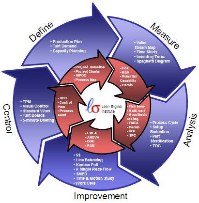 lean six sigma integration into DMAIC Volgens sommigen het model om