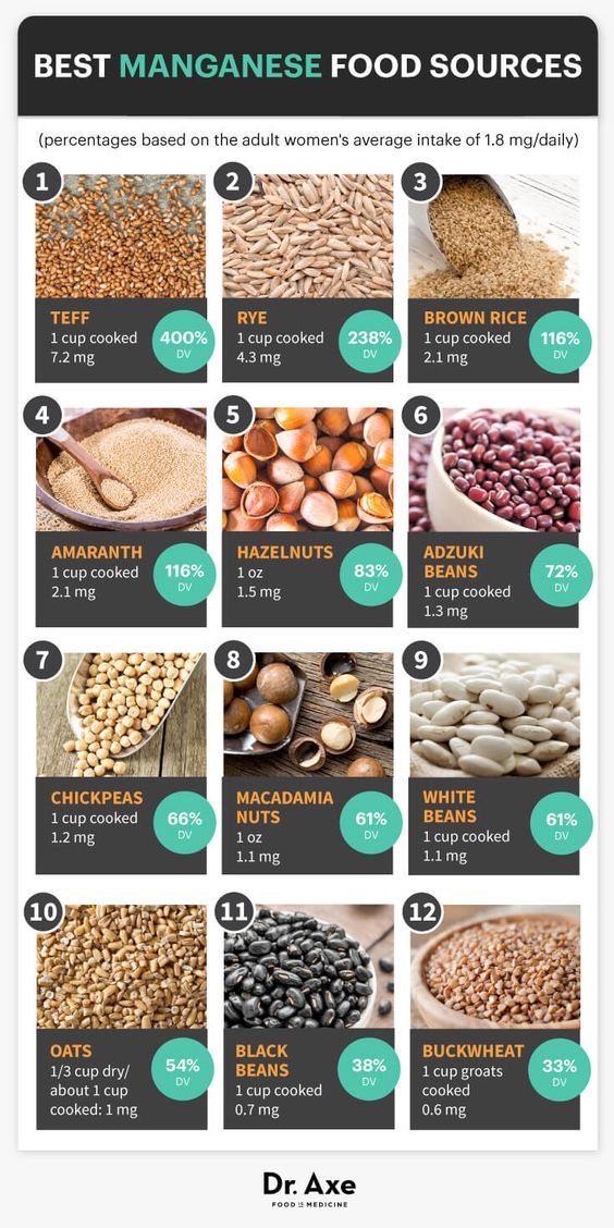 Best Food Sources of Manganese: