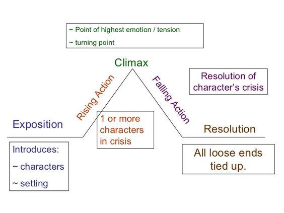 Elements Of Plot Cinderella | 8th grade | Pinterest | Grafisk ...