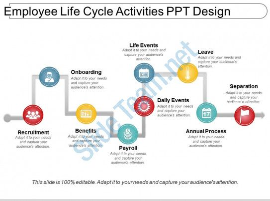 Employee Life Cycle Activities Ppt Design Slide01 Life Cycles Activities Powerpoint Presentation Slides Life Cycles