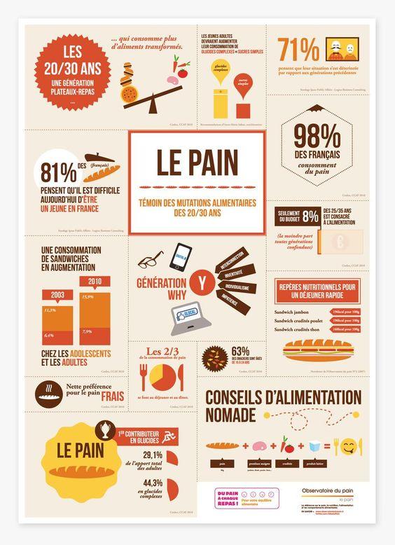 Statistiques. Infographie sur la conso de pain par les 20-30 ans par @ObsduPain. Quels chiffres vous surprennent ?: