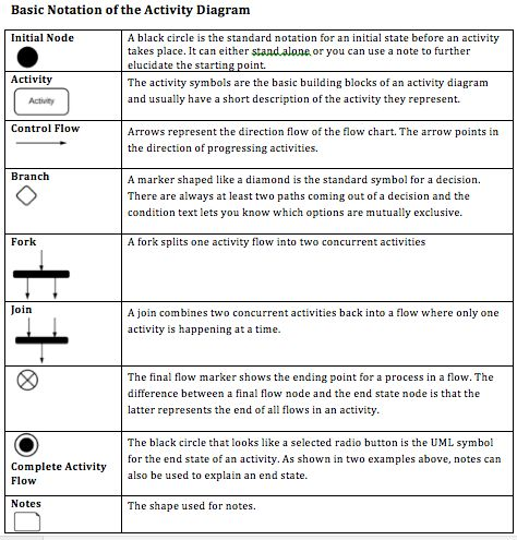 language  activities and the o    jays on pinterestuml activity diagram notations   this schematic summarises how you should use each notation of the