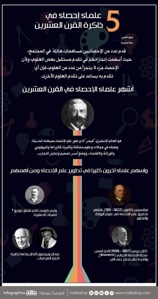5 علماء إحصاء في ذاكرة القرن العشرين جراف انفوجرافيك صحيفة مكة Infographic Incoming Call Incoming Call Screenshot