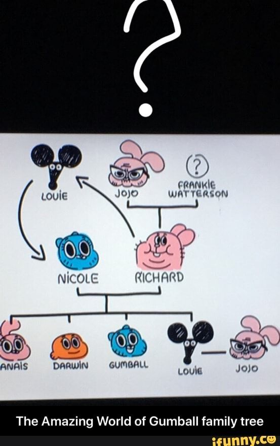 The Amazing World Of Gumball Family Tree The Amazing World Of