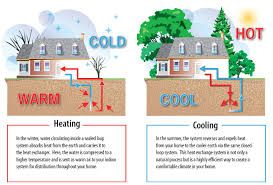 Pin By Przhin On Biz Heating Cooling Geothermal Energy
