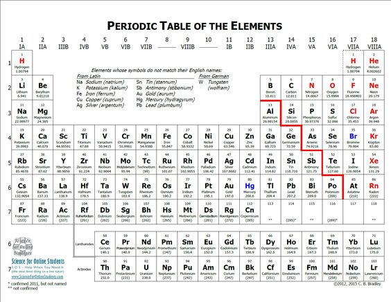 Periodic Table With Notes Explaining Symbols That Do Not Match