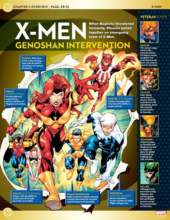 X-Men Teams Rosters: Genosha Intervention