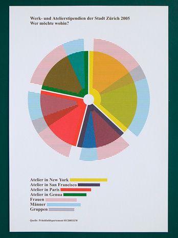pie chart design