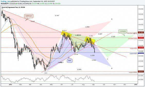 Elliott Wave Theory Trading Charts Stock Trading Strategies