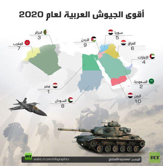 إنفوغرافيك أقوى الجيوش العربية لعام 2020 Military Vehicles Infographic Military