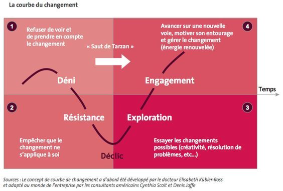 Transformation Agile 7 Pieges De La Gestion Du Changement Change Management Knowledge Management Business Infographic