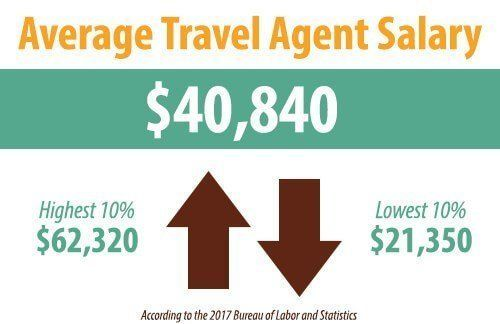 How Much Do Travel Agents Make Travel Agent Travel Brochure