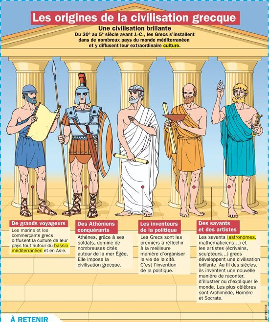 Educational Infographic Data Visualisation Les Origines De La Civilisation Grecque Infographic D Art History Memes Learn A New Language French Language