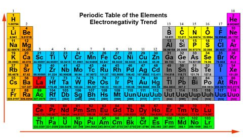 Table 2 Electronegativity Pauling scale Pandemonium Productions - electronegativity chart template