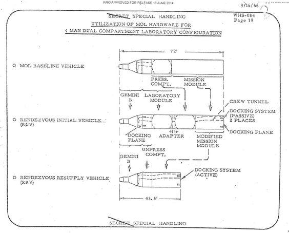 Dorian 25 - Manned Orbiting Laboratory - Wikipedia, the free encyclopedia