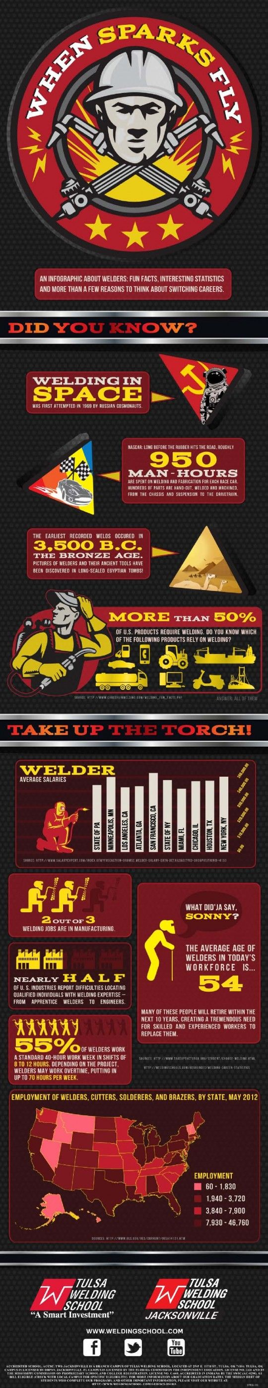 welding fun facts statistics to make you switch your career welding fun facts statistics to make you switch your career welding is an ancient practice that has almost literally shaped our society more t