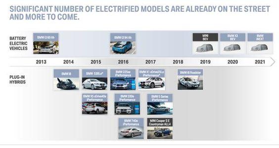 BMW: A Shining Brand - bmwyy | Seeking Alpha
