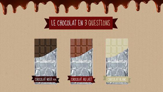 #Infographie #interactive pour les chocophiles, les chocofans. Le #chocolat en 3 questions