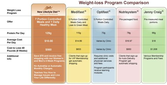 Compare Weight Loss Diet Programs